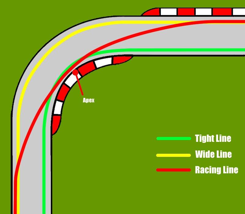 Basic Racing Line